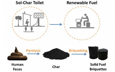 Solar Toilet Technology
